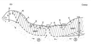 Миддендорфа о наличии сквозных и несквозных водоносных таликов