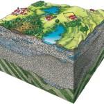 Условия для физико-геологических процессов.