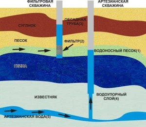 Глубокие водоносные горизонты