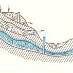 Представление о залегании подмерзлотного водоносного пласта.