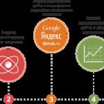 Почему стоит выбрать комплексное продвижение сайта?